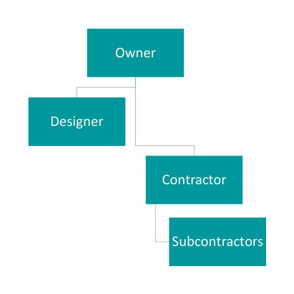 Design-Bid-Build (DBB)