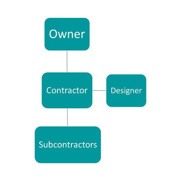 Design Bid (DB)
